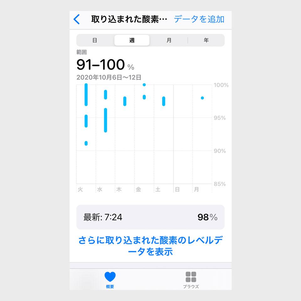 AppleWatch6 血中酸素濃度 グラフ